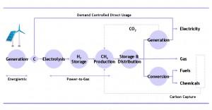 Duurzame Energiewaardeketen