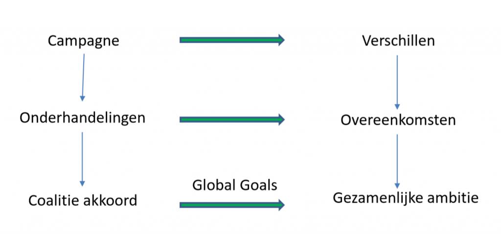 Implementatie van sustainable development goals op gemeentelijk niveau